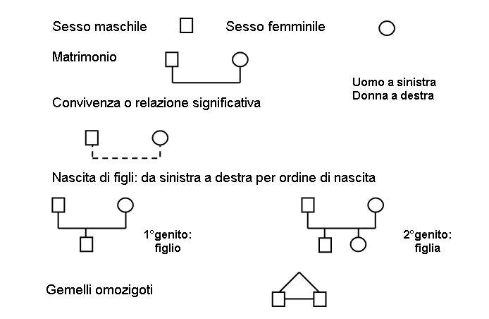 Simboli Standard E Creativita